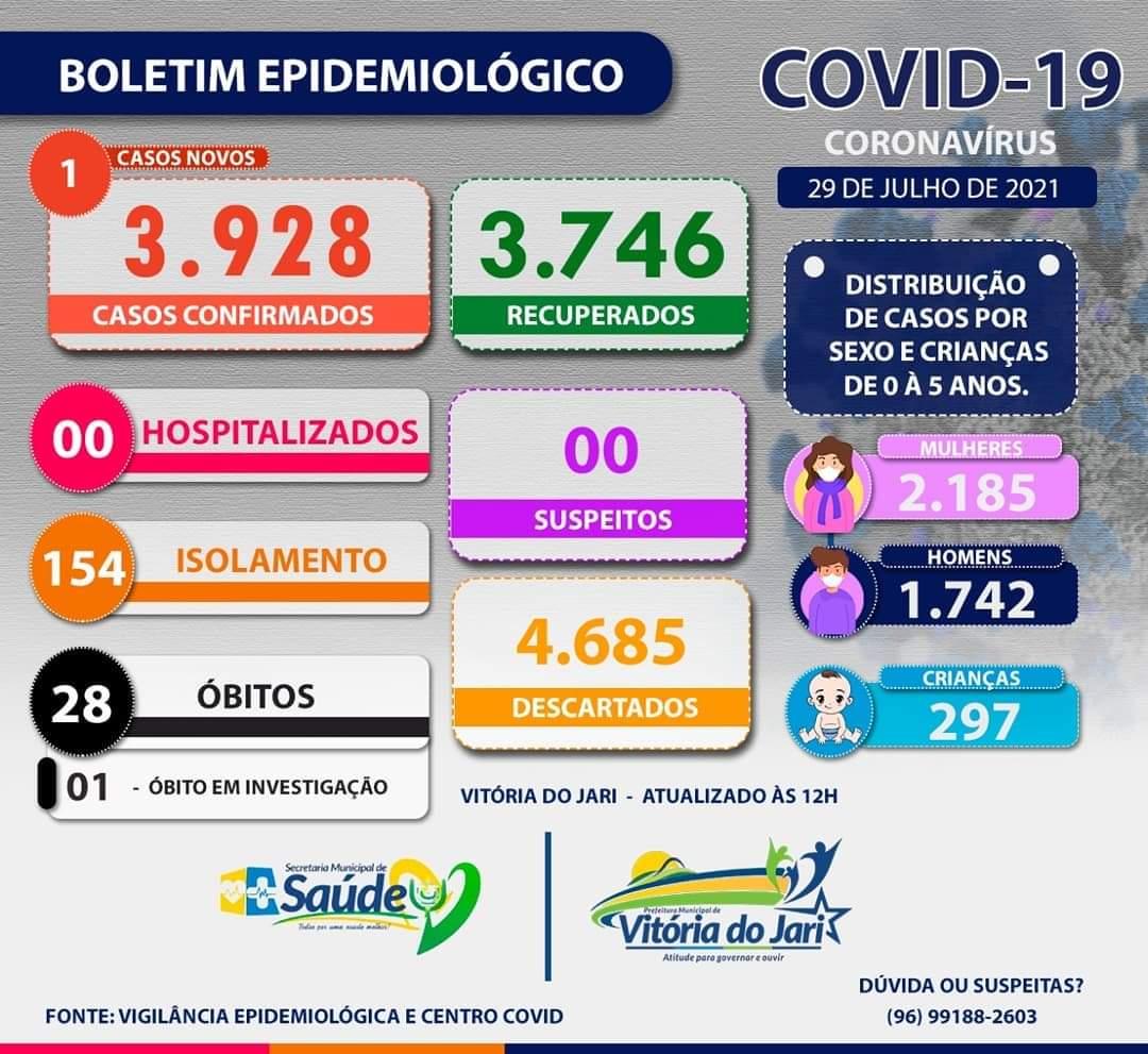 BOLETIM CORONAVÍRUS - 29/07/2021