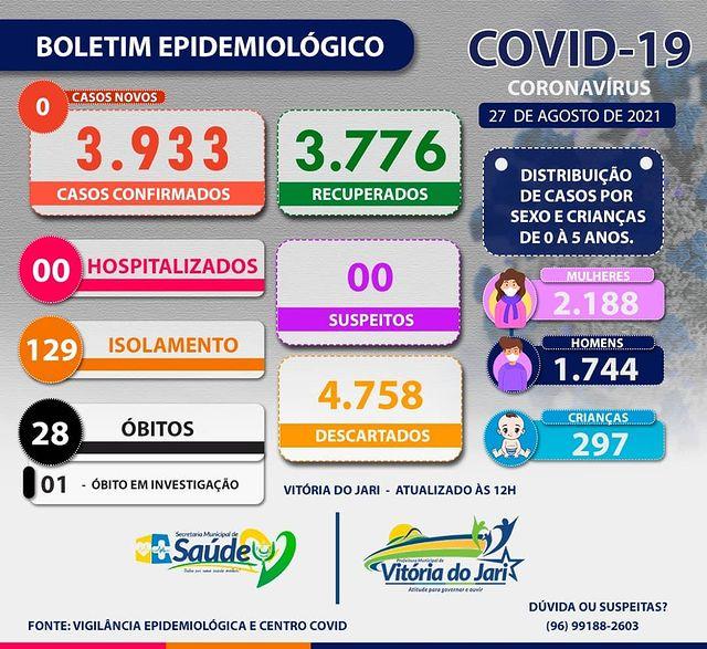 BOLETIM CORONAVÍRUS - 27/08/2021